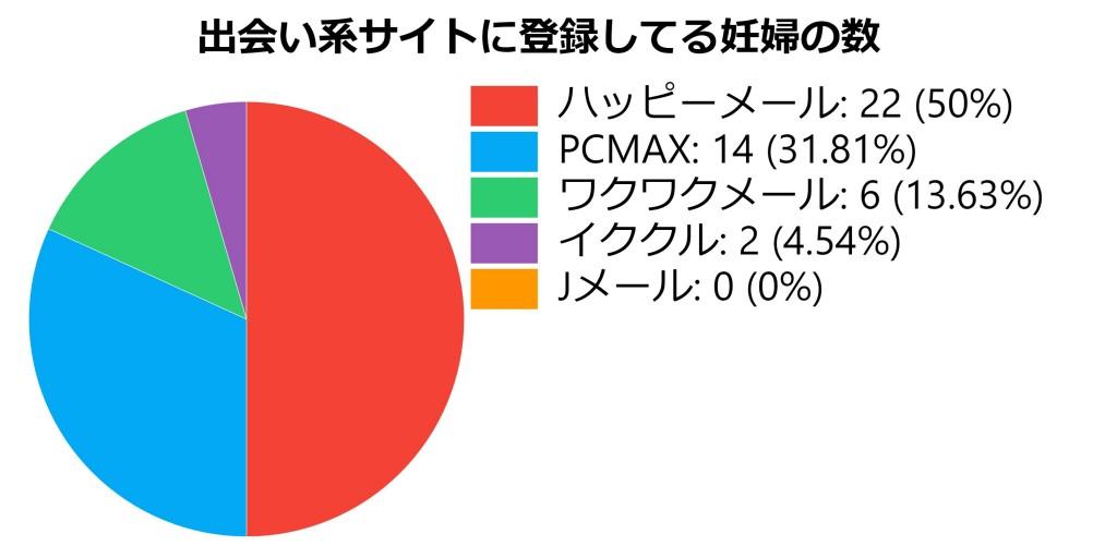 出会い系サイト毎の妊婦登録者の数