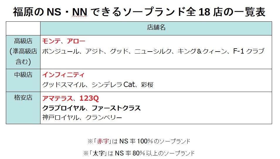 福原のNN・NSできるソープランド全18店の一覧表