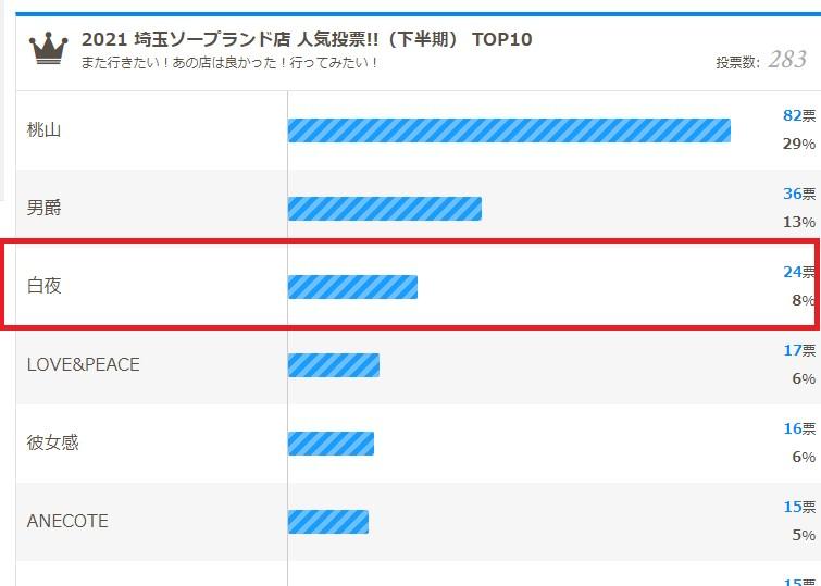 ソープBBSの埼玉ソープランドの人気ランキング